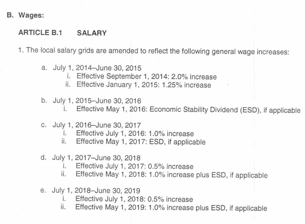 Salary - 2014-2019